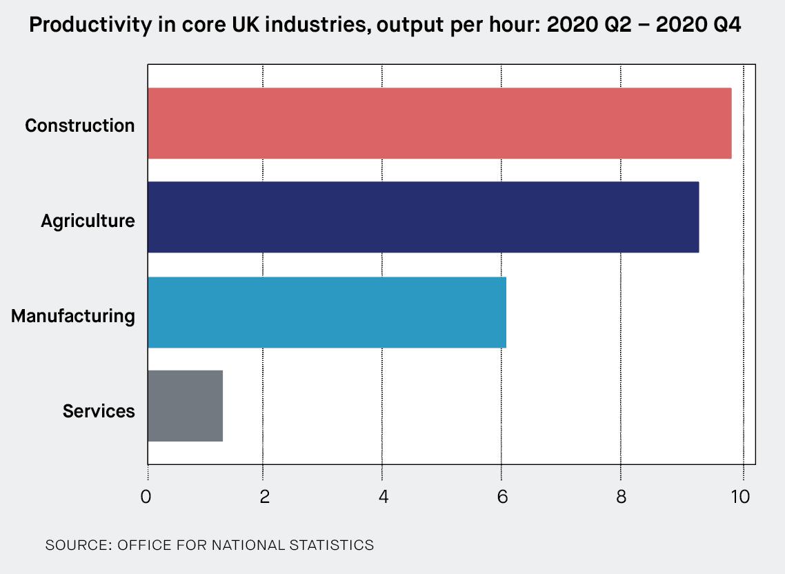 Productivity in core UK industries, output per hour: 2020 Q2 – 2020 Q4